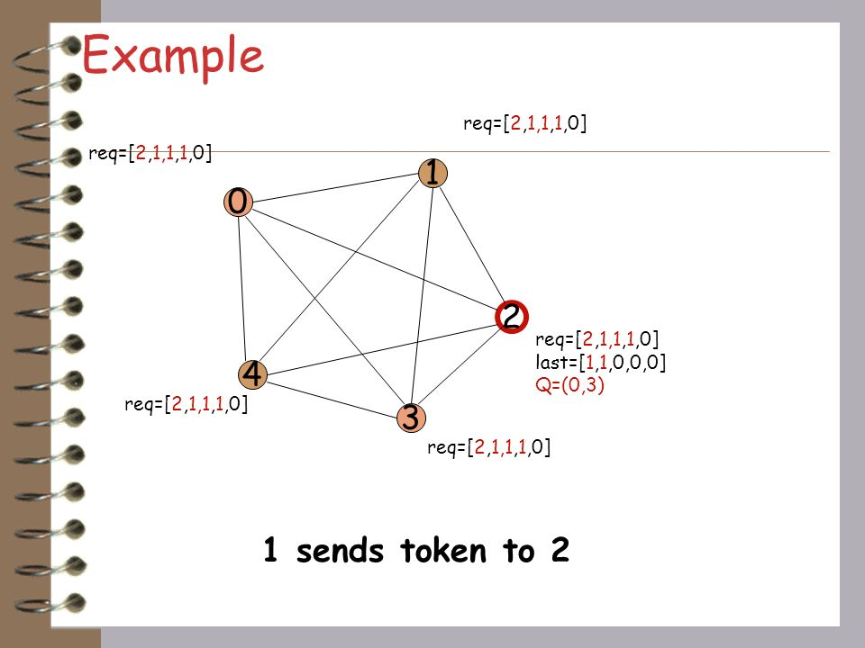 Example 1 2 4 3 1 sends token to 2 req=[2,1,1,1,0] req=[2,1,1,1,0]